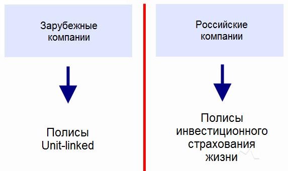 В статье описывается инвестиционное страхование жизни (ИСЖ), предлагаемое российскими страховыми компаниями