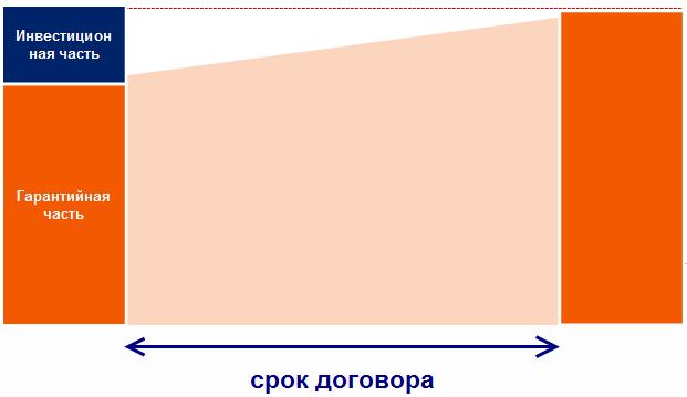 Договор инвестиционного страхования жизни - что это? Принцип работы полиса ИСЖ российской страховой компании