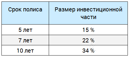 """Размер инвестиционной части в полисе """"Капитал"""""""