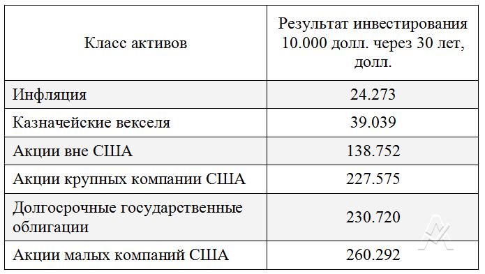 Unit linked в России – возможность эффективно инвестировать капитал на мировых финансовых рынках