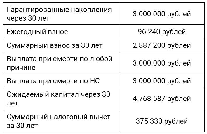 Гарантированный капитал в полисе накопительного страхования жизни (НСЖ)