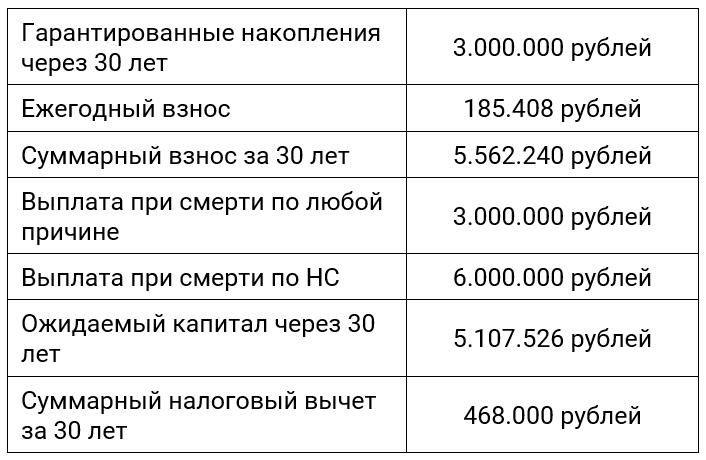 Накопления в полисе накопительного страхования жизни (НСЖ) при включении дополнительных опций