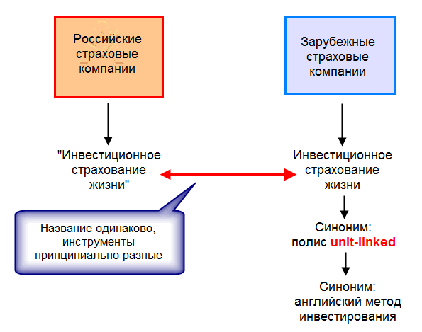 unit linked в России