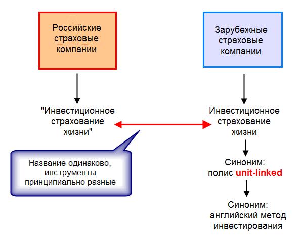 unit linked в России