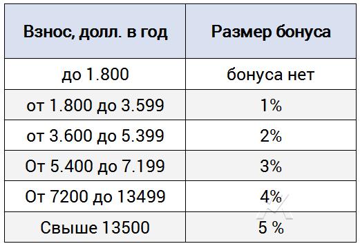Бонус за размер взноса в юнит-линк полисе Evolution компании Investors Trust