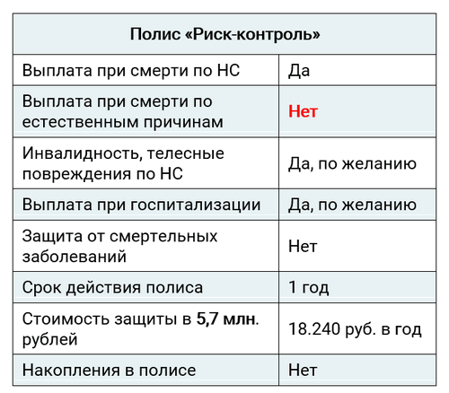 """Параметры полиса от несчастного случая """"Риск-контроль"""" компании Альянс"""