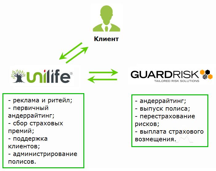 Схема взаимодействия Unilife и Guardrisk при обслуживании клиентов в России