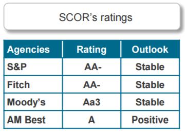 Рейтинг Scor, который перестраховывает все полисы страхования жизни, выпущенные компанией Guardrisk