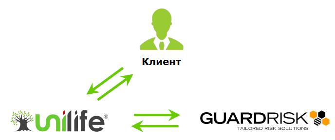 Unilife и Guardrisk схема взаимодействия при обслуживании клиентов