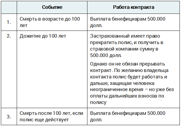 Unilife T100 - гарантированное пожизненное страхование жизни в России и странах СНГ