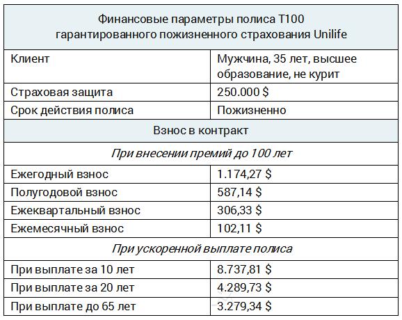 Unilife T100 - тариф пожизненного страхования для некурящего мужчины 35 лет