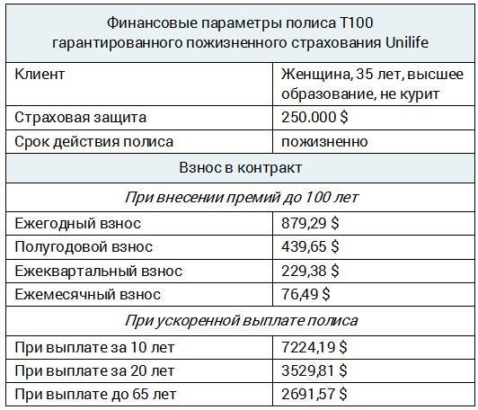 Unilife T100 – стоимость пожизненного страхования для некурящей женщины 35 лет