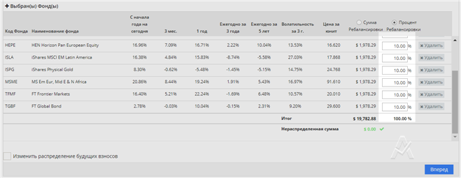 сравнение rl360 Investors Trust