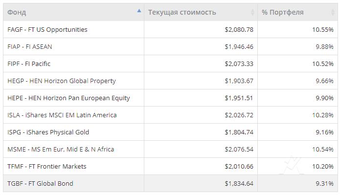 Обзор личного кабинета Investors Trust