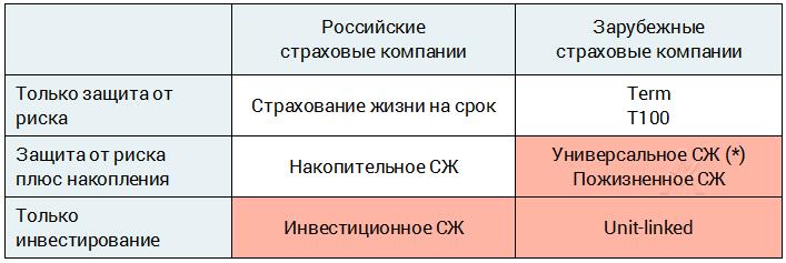 Добровольное страхование жизни - где выгоднее открыть полис. Сравнение условий российских, и зарубежных компаний