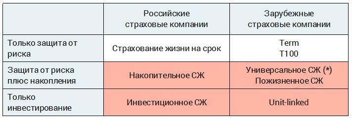 Страхование жизни и здоровья где выгоднее открыть полис: в российской или зарубежной компании