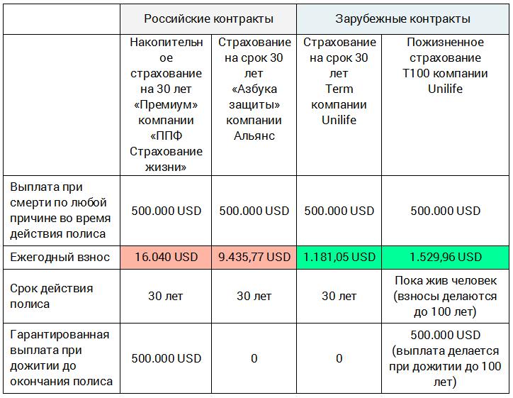 Тарифы на страхование жизни в российских и зарубежных компаниях