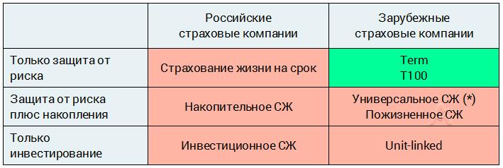 Страхование жизни и здоровья дешевле в зарубежных, нежели в российских компаниях