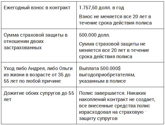 Лучшее решение по страхованию жизни в России