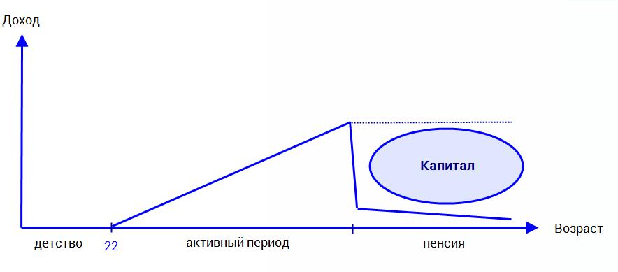 Во что вкладывать деньги для создания пенсионного капитала в России