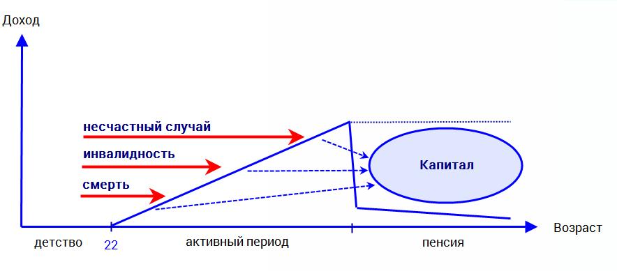 Создание частной, приватной пенсии в России