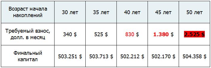 Личное пенсионное планирование в России