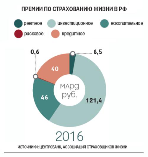 Доля инвестиционного и накопительного страхования жизни в России