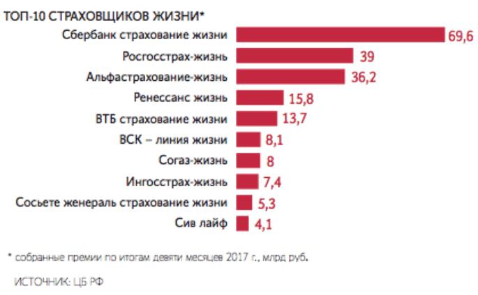 Крупнейшие компании по страхованию жизни в России