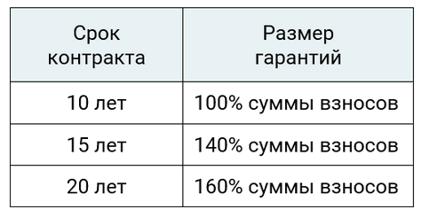 Unit-linked план SP500 Investors Trust – размер гарантий для контрактов со взносами в рассрочку