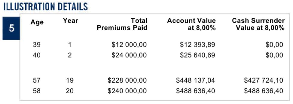 При использовании плана SP500 человек обязан изъять капитал из страховой компании после завершения срока плана