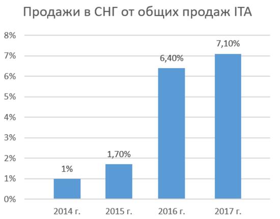 Объем продаж ITA SPC (Investors Trust Assurance SPC) в России и СНГ к 2018 г.