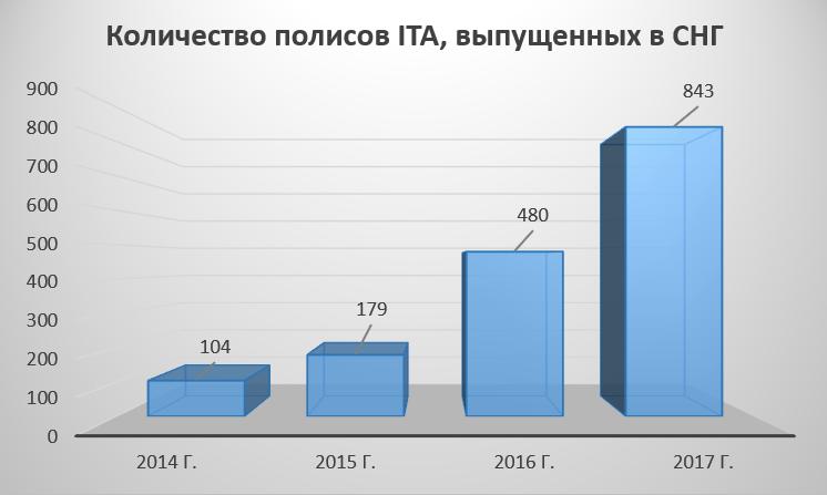 Число контрактов unit-linked, выпущенных Investors Trust в странах СНГ