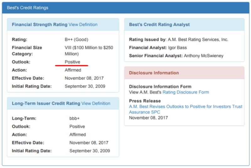 В ноябре 2017 A.M.Best подтвердила рейтинг ITA SPC (Investors Trust Assurance SPC) на уровне B++(Good), повысив прогноз до позитивного