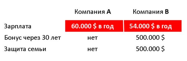 Выбор каждого - кейс личного финансового планирования